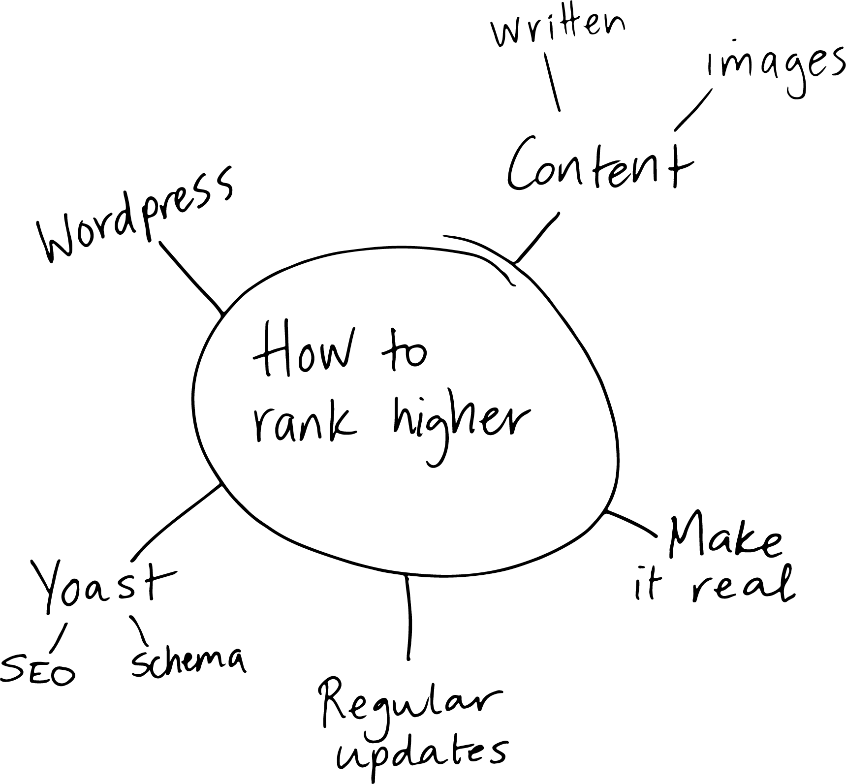 how to get more views to my website